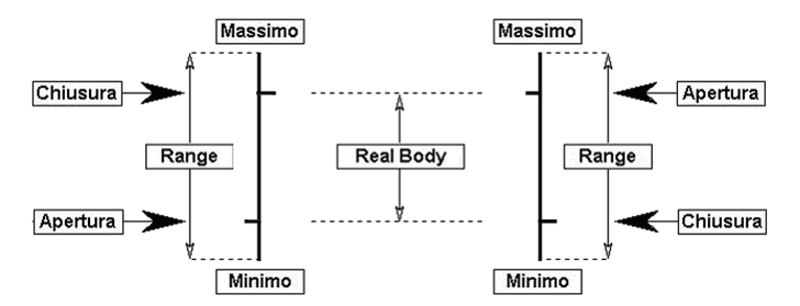 real body