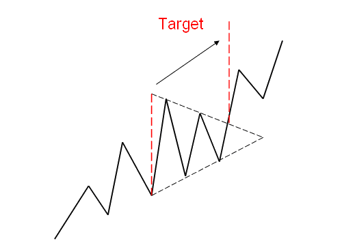 target triangolo